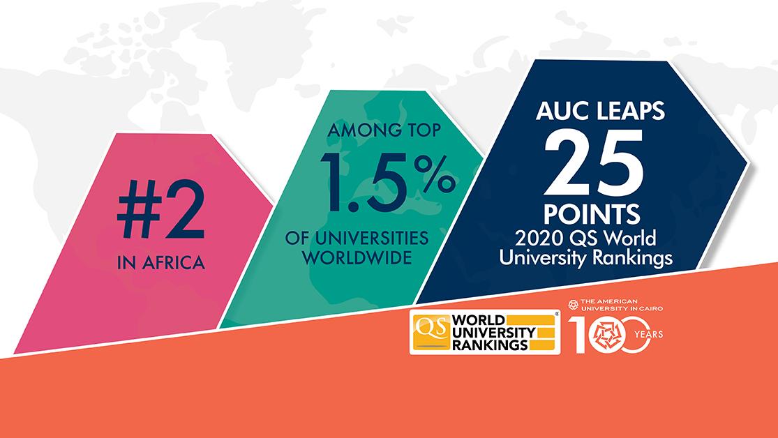95c3f6f0b AUC Leaps in QS World Rankings, Among Top 1.5% Worldwide