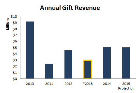 Annual Gift Revenue-bar chart