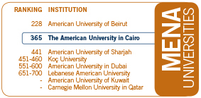 American University Ranking >> Auc Among Top World Universities In Qs Rankings The