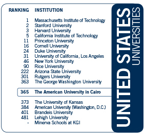 AUC Among Top World Universities in QS Rankings | The
