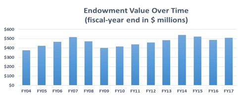 endowmentvalue