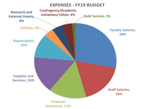 expenses-budget-fy19