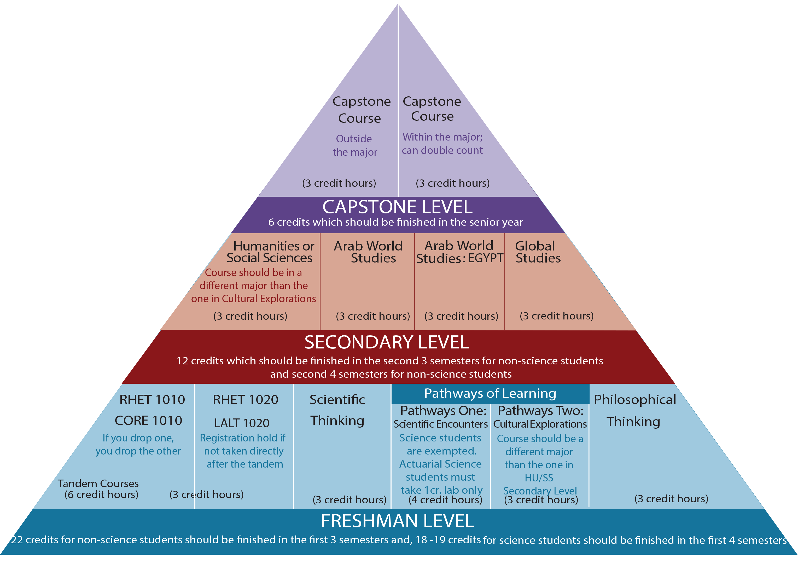 core-curriculum-pyramid