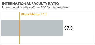 With international faculty, AUC surpasses the global median of 11.1, with 37.3% international faculty