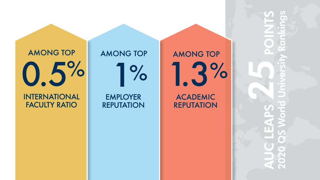 AUC's strongest indicators are international faculty (141st worldwide), employer reputation (253th worldwide) and academic reputation (344th worldwide). This makes AUC in the top 1% worldwide for these three indicators