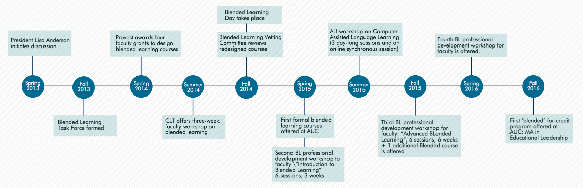 Timeline Blended Learning