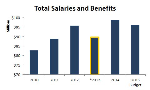 Salaries and benefits - bar chart