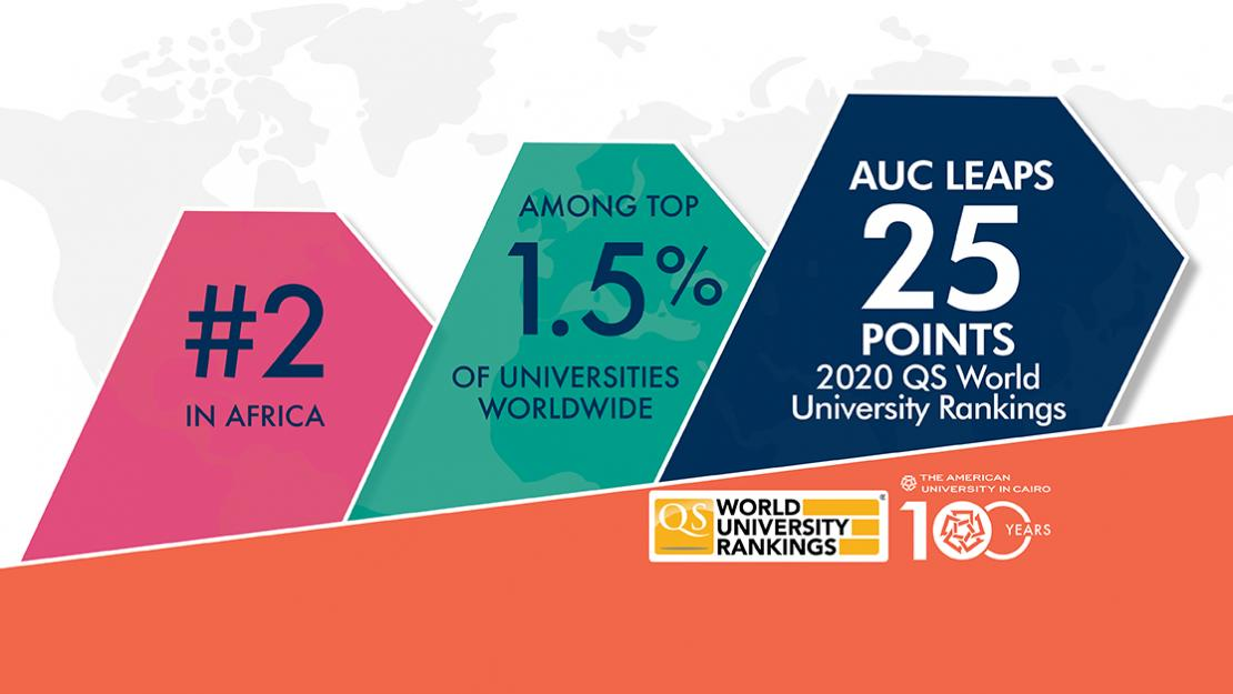 AUC ranks among the top 1.5% of universities worldwide