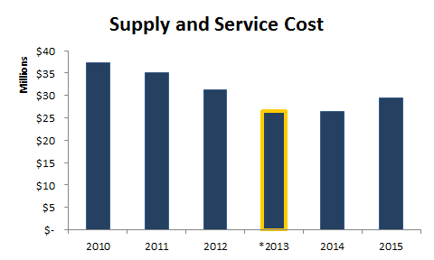 Supply service cost - bar chart