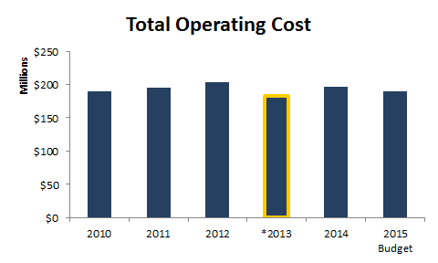 total operating cost - bar chart
