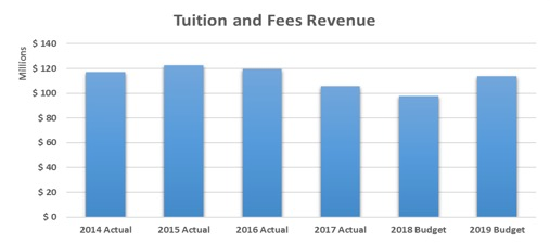 tuition-fees-revenue