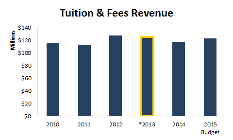 tuition revenue - bar chart